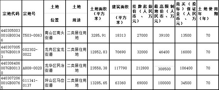 深圳53.26亿元出让5宗地 中海溢价45%进龙华 龙光溢价45%布局坪山-中国网地产
