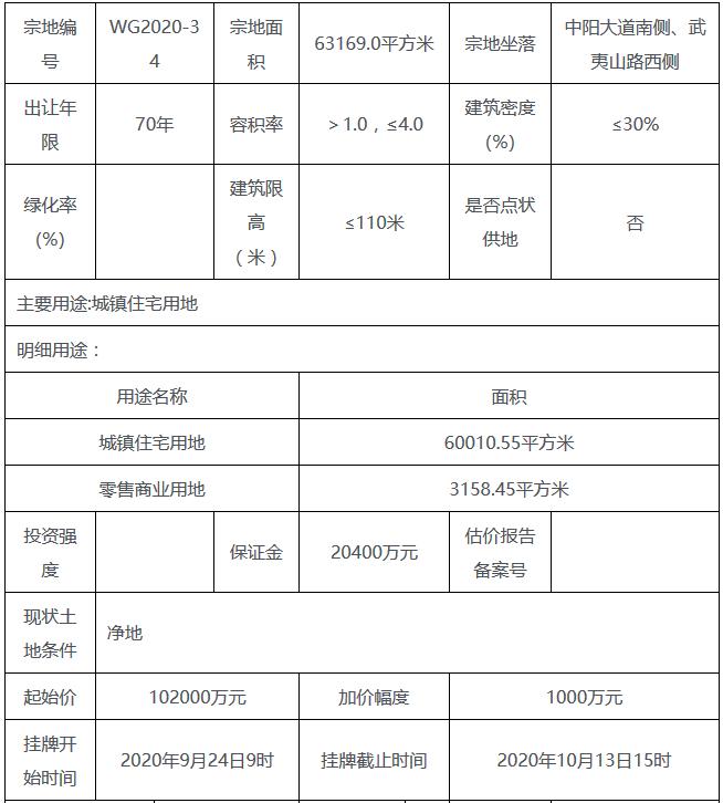 龙光10.5亿元竞得汕头市一宗商住用地 溢价率2.94%-中国网地产