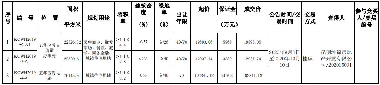 蓝光发展13.52亿元摘得昆明市3宗地块-中国网地产