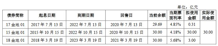 金地集團:成功發行30億元公司債券 票面利率3.95%-中國網地産