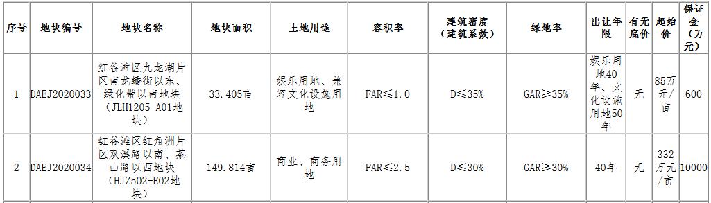 中天置业5.26亿元摘得南昌市2宗商服用地-中国网地产