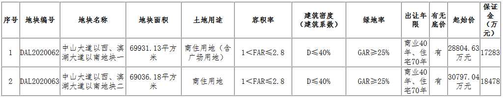 新城控股5.96億元摘得南昌市進賢縣2宗商住用地-中國網地産