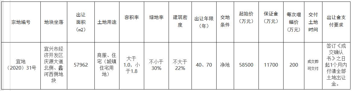 弘阳6.39亿元竞得无锡宜兴市一宗商住用地 溢价率9.23%-中国网地产
