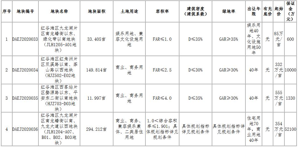南昌市22.39亿元出让6宗地块 新城控股、保利各有斩获-中国网地产