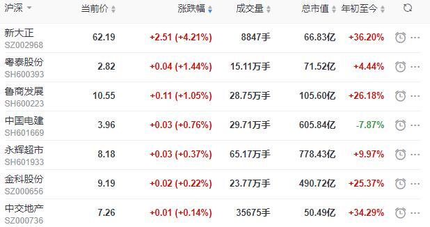 地产股收盘丨沪指收跌0.56% 新大正收涨4.21%-中国网地产