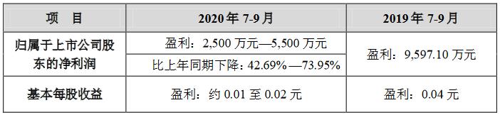 顺发恒业:预计前三季度归属股东净利润同比降63.35%-68.94%-中国网地产
