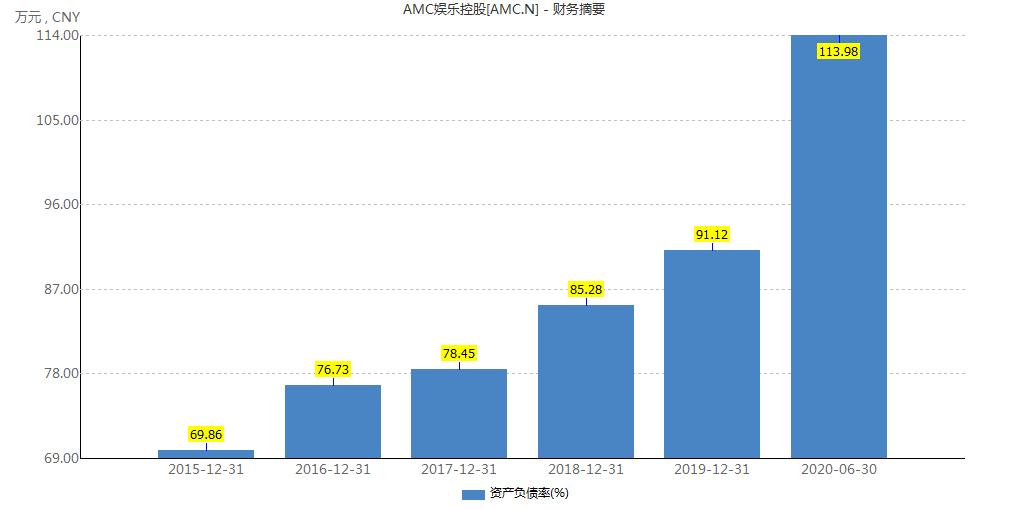企示錄 | 萬達旗下院線AMC流動性告急 現金即將耗盡-中國網地産