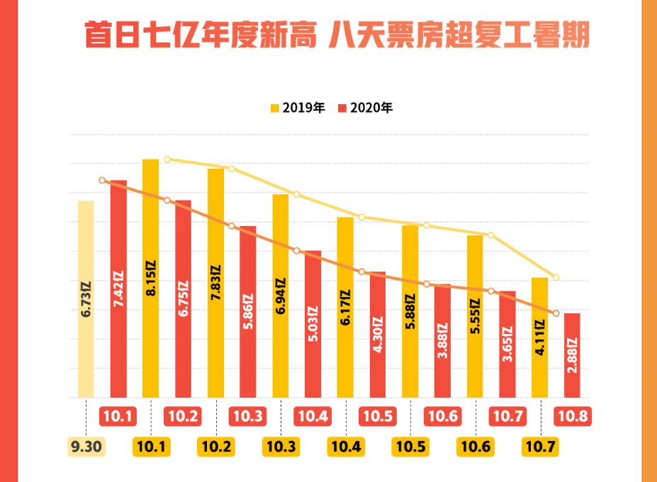 透市|年度票房破百亿 房企影院国庆档分化加剧-中国网地产