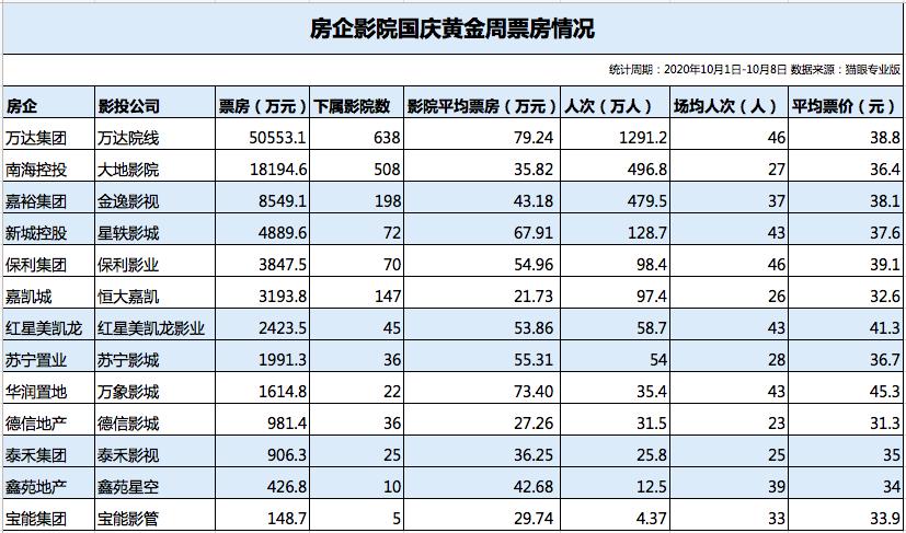 透市|年度票房破百億 房企影院國慶檔分化加劇-中國網地産
