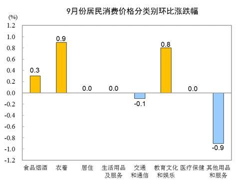 统计局:9月CPI同比增长1.7% 居住价格同比下降0.8%-中国网地产