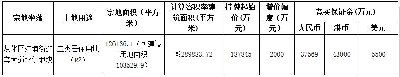 廣州市24.7億元出讓4宗地塊 雅居樂18.78億元摘得一宗-中國網地産