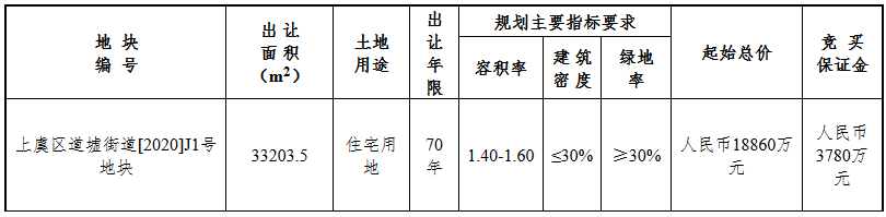 上坤2.55亿元竞得绍兴市上虞区一宗住宅用地 溢价34.99% 配建人才住房800㎡-中国网地产
