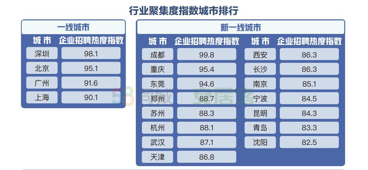 58同城、安居客聚焦城市人才安居吸引力:新一线城市收入房价平衡度高-中国网地产