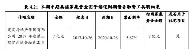 建发房地产:拟发行7亿元中期票据-中国网地产