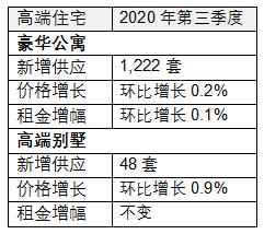 仲量联行:北京办公楼租金承压持续下行 跌幅收窄-中国网地产