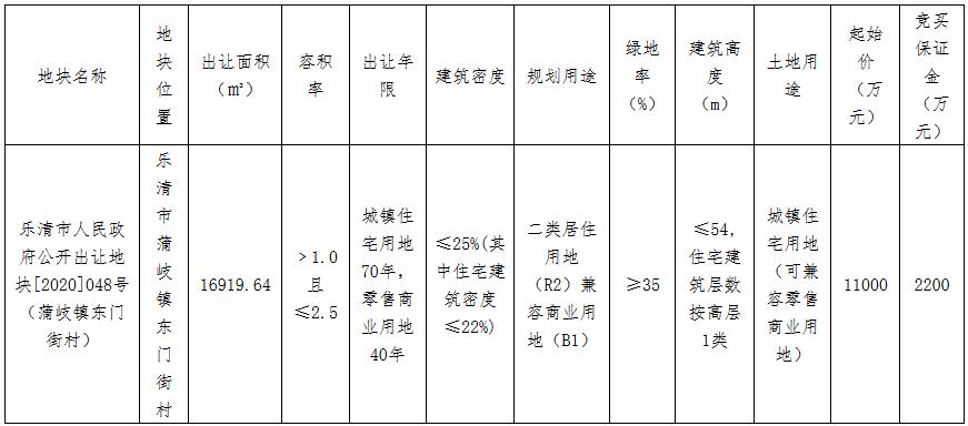 多伦鸿大1.33亿元竞得温州乐清市一宗商住用地 溢价率20.91%-中国网地产
