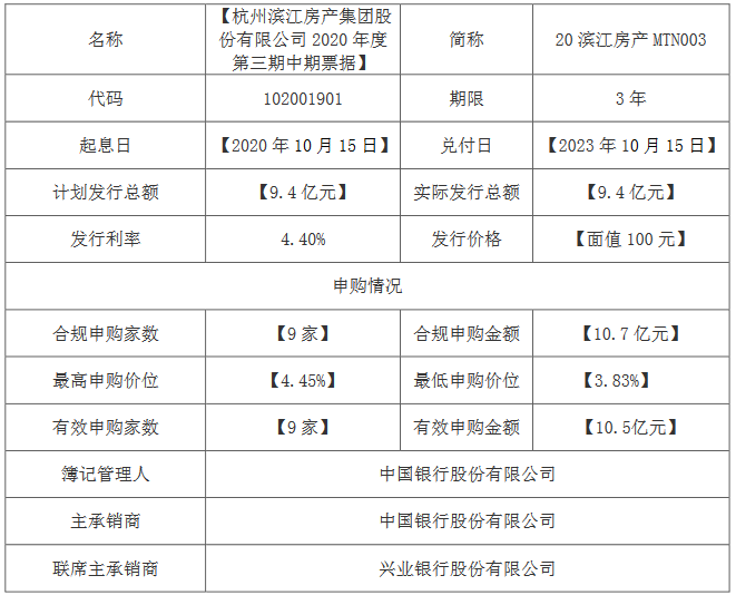 滨江集团:成功发行9.4亿元中期票据 票面利率4.4%-中国网地产