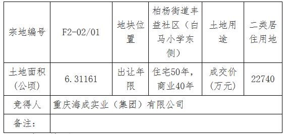 海成实业2.27亿元竞得重庆市巫溪县一宗居住用地 溢价率3.83%-中国网地产