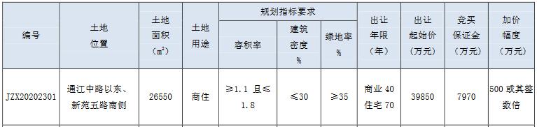 百老汇5.5亿元竞得常州市新北区一宗商住用地 溢价率38.9%-中国网地产