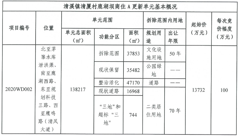 奥园+中天1.37亿元摘得东莞市清溪镇旧改地块-中国网地产