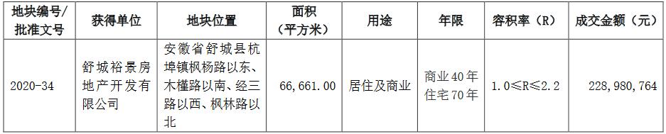 华夏幸福:9月新增5宗土地 合计成交金额11.73亿元-中国网地产