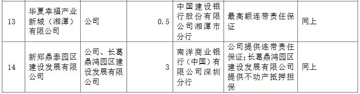 华夏幸福:为17家公司提供担保 金额合计60.158亿元-中国网地产