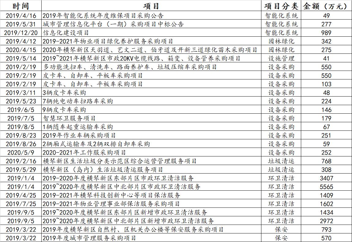 企示录|左手市场右手伙伴 碧桂园服务加码城市服务产业链布局-中国网地产