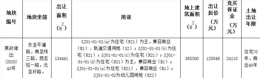 華潤+綠城+萬科聯合體12.05億元競得第19屆亞運會媒體村地塊-中國網地産