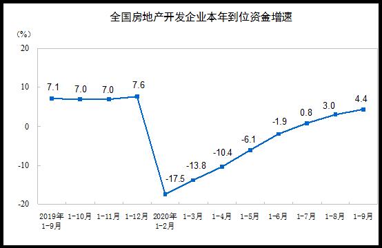 統計局:前三季商品房銷售面積117073萬平方米 同比下降1.8%-中國網地産
