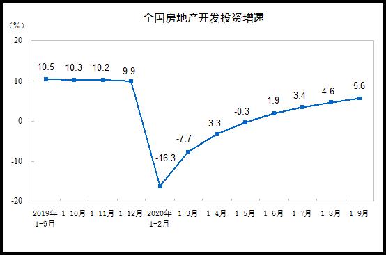 前三季商品房銷售面積117073萬平方米-中國網地産