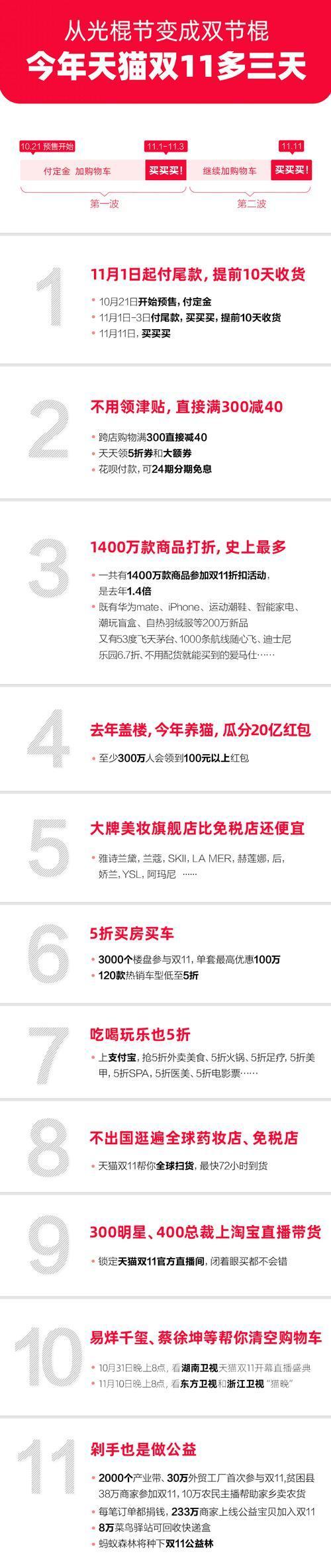 天貓正式發佈新一代「天貓雙11全球狂歡季」 比以往多3天-中國網地産