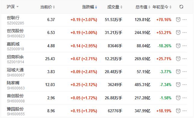 地产股收盘丨三大股指集体收涨 创业板指涨1.89% 世茂股份涨3%-中国网地产