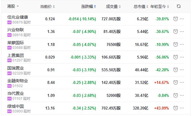 地产股收盘丨恒指收涨0.11% 嘉泓物流涨36.03%-中国网地产