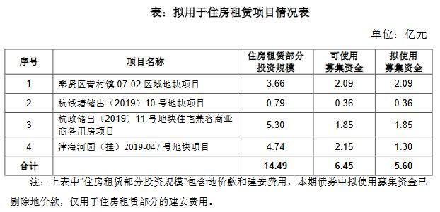 陽光城:8億元住房租賃專項公司債券將在深交所上市-中國網地産