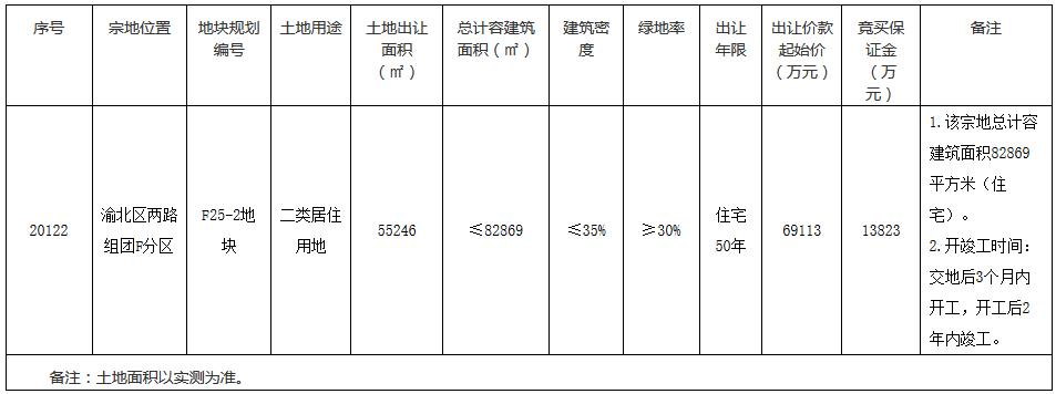华润18.3亿元竞得重庆市渝北区2宗居住用地-中国网地产