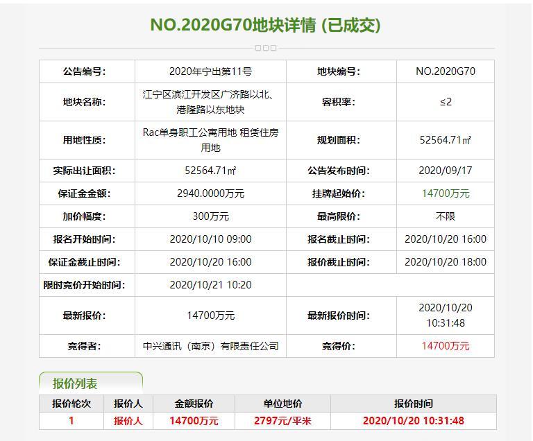 中兴通讯1.47亿元竞得南京1宗租赁住房用地-中国网地产