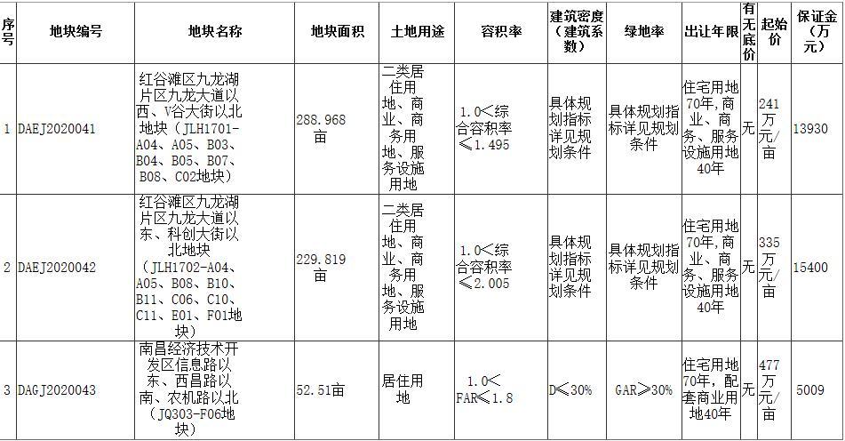 江西隆和地産聯合體2.91億元競得南昌1宗居住用地 溢價率16.35%-中國網地産