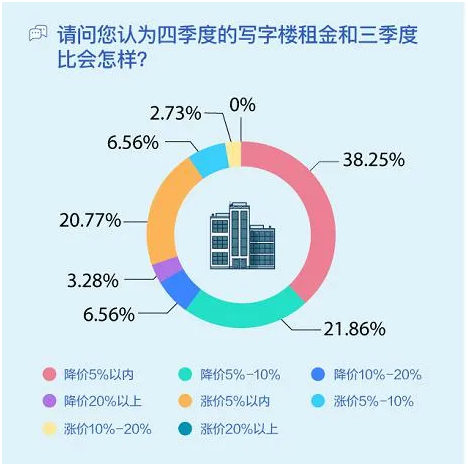 58安居客发布Q3三十城写字楼租赁指数 签约客户主要集中于金融、教育行业-中国网地产