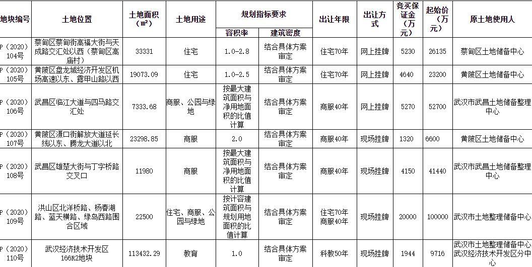 萬科10.05億元競得武漢1宗商住用地 溢價率0.5%-中國網地産