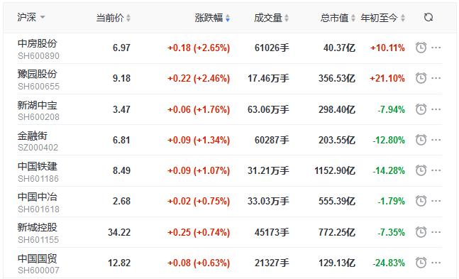 地产股收盘丨三大股指下探回升 世联行跌5.97%-中国网地产