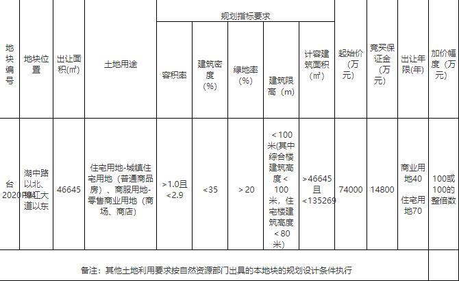 奥园7.42亿元竞得漳州角美1宗商住地块-中国网地产