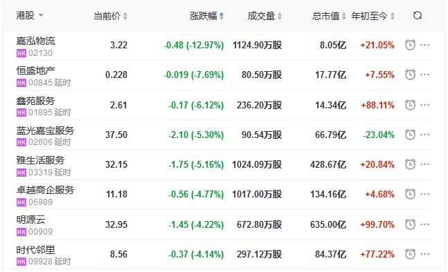 地産股收盤丨恒指收漲0.75% 北大資源漲18.06%-中國網地産