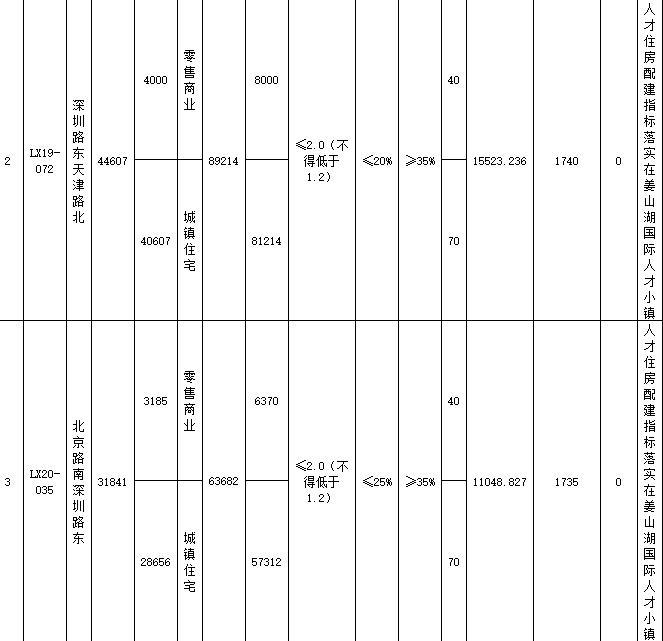 青島23.46億元出讓15宗地塊 綠地集團11.05億元競得4宗-中國網地産