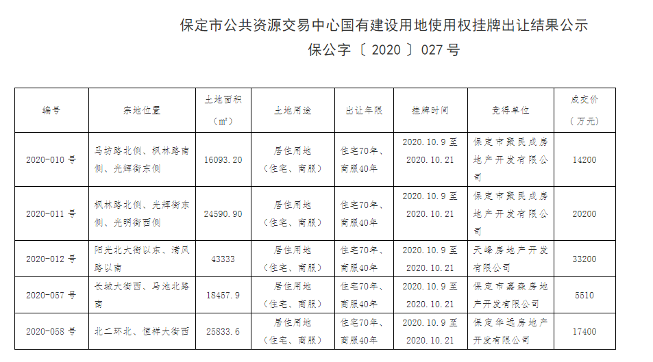 保定市5宗地块集中出让 总成交价格9.05亿元-中国网地产