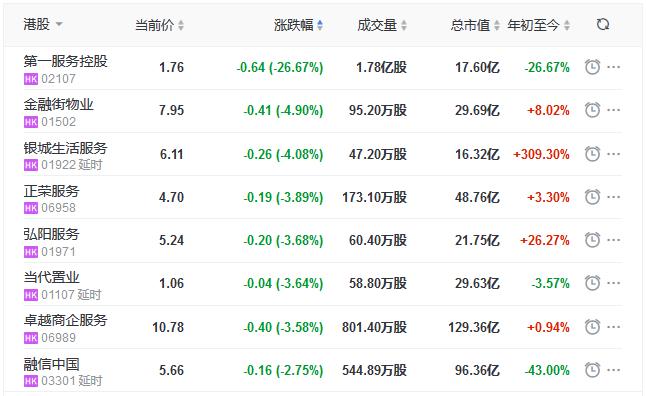 地産股收盤丨恒指收漲0.13% 金融街物業、銀城生活服務領跌物業股-中國網地産