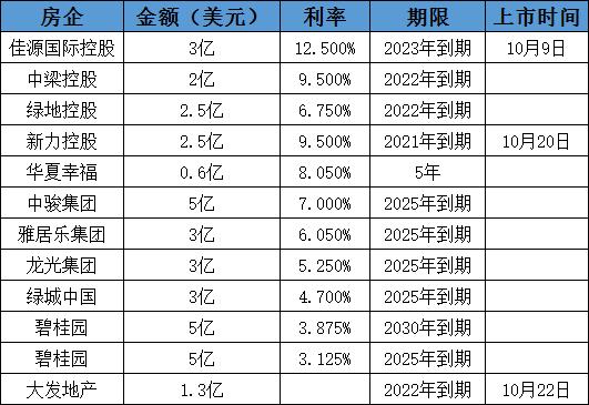 債市丨銀10收官前夕 4房企2日連發12.5億美元債-中國網地産