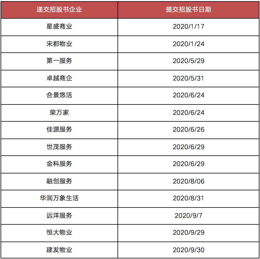 中小房企上市观察:仅3家获批 5家开发商招股书已失效-中国网地产
