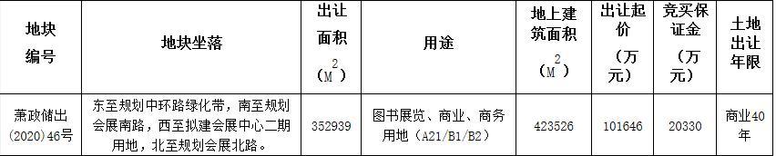 杭州大會展10.16億元競得杭州1宗商業用地-中國網地産