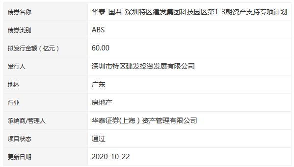 深圳特区建发集团60亿元ABS获深交所通过-中国网地产