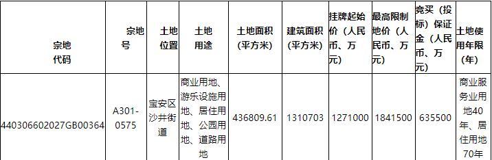 深圳294.42亿元挂牌8宗地块-中国网地产